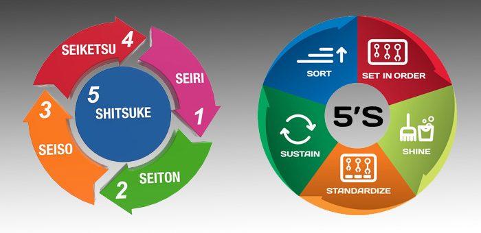 Sertifikasi 5S